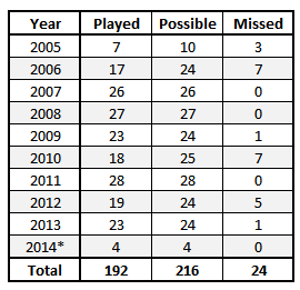 Mannering year games played.png