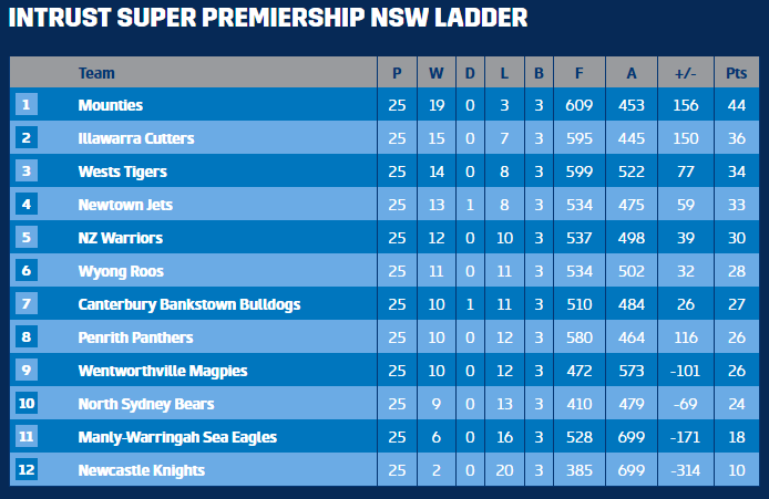 NSW Cup Ladder R26.PNG